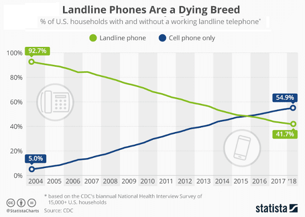 Landline phones are dying