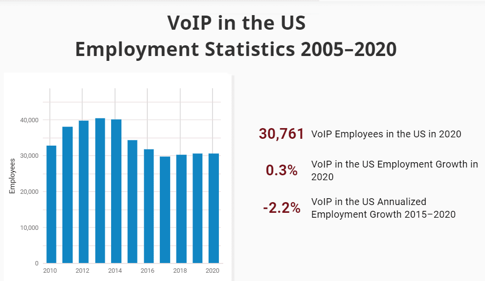 VoIP In The US - Employment Statistics